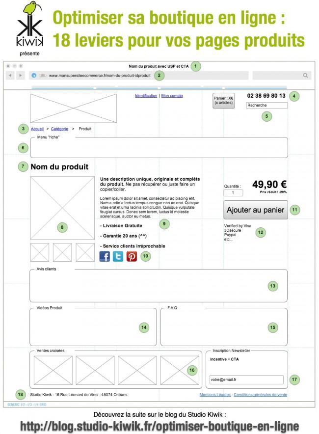 Optimiser une boutique en ligne.