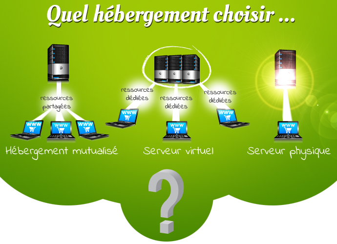 Hébergement site e-commerce