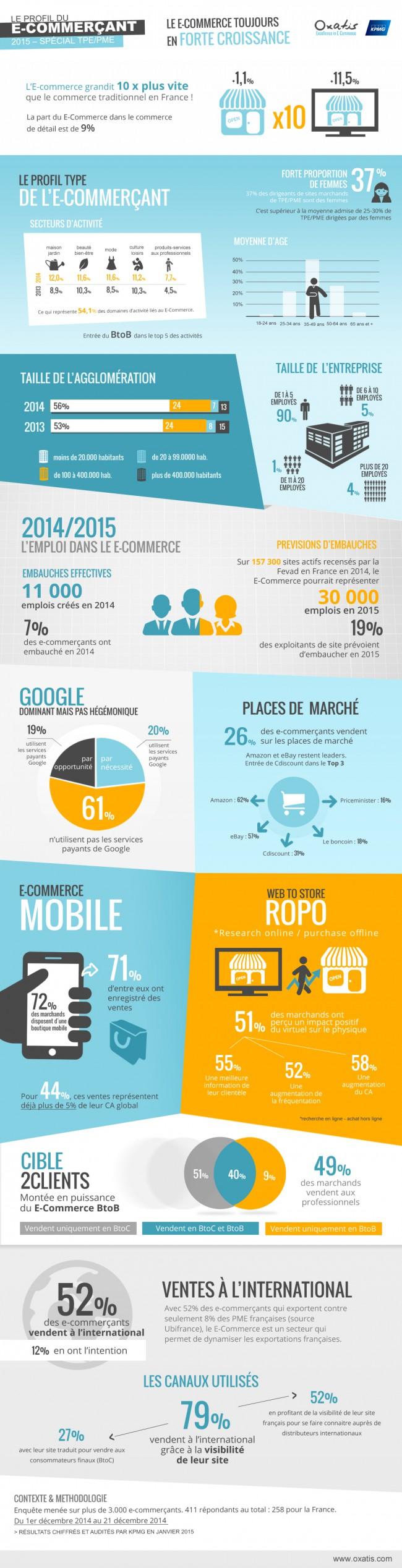 Infographie : le profil type de l'e-commerçant en 2015