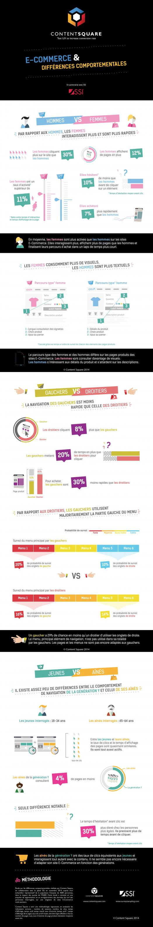 Infographie : e-commerce et différences comportementales.