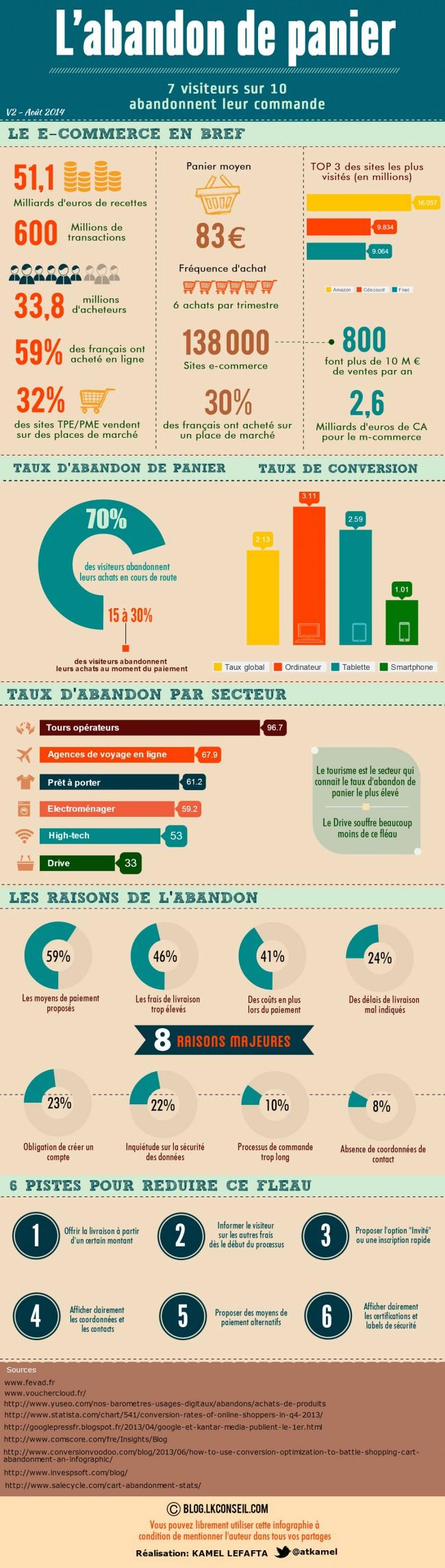 E-commerce : infographie sur l'abandon de panier