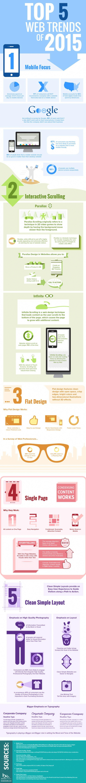 Infographie : les tendances du webdesign en 2015