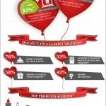 Le e-commerce se met aux couleurs de l'amour pour la Saint Valentin !