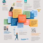 7 tendances e-commerce pour 2017