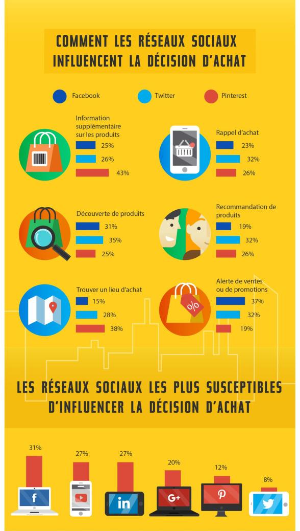 reseaux-sociaux-infographie