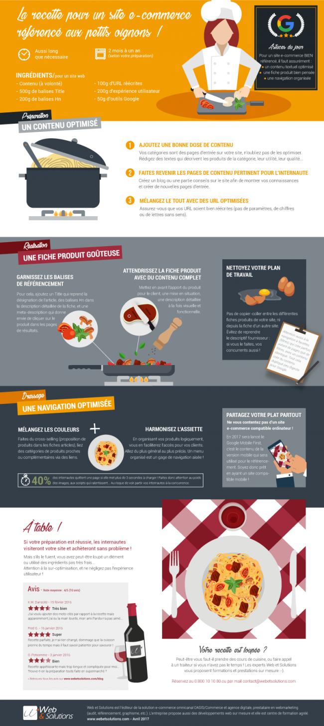 infographie-seo-recette-petits-oignons
