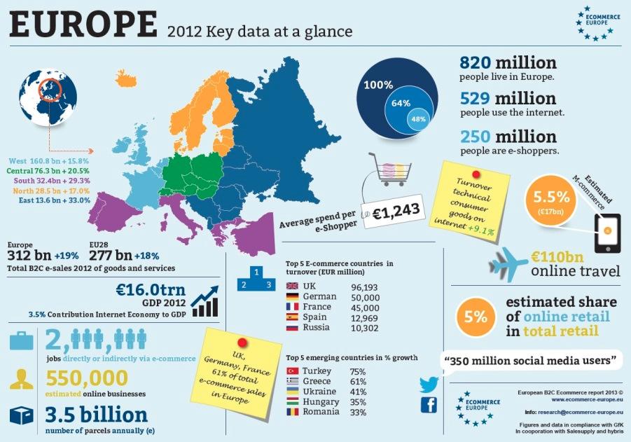 Ecommerce en Europe : Les chiffres clés de 2012