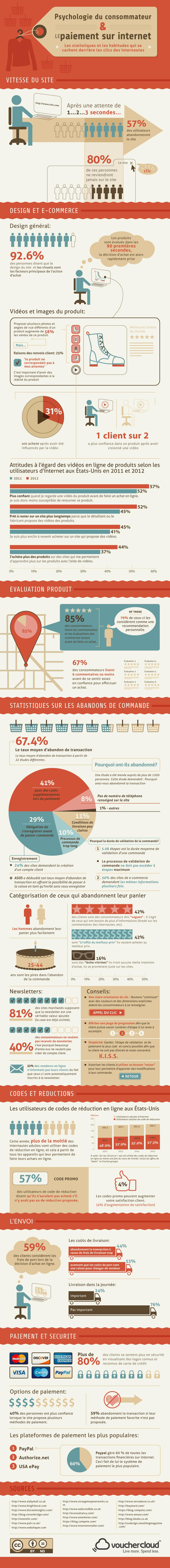 E-Commerce et Psychologie du Consommateur