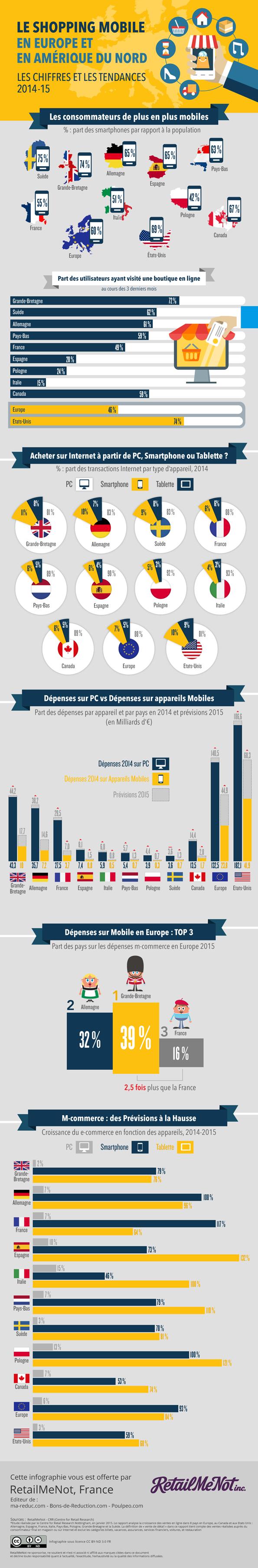 Infographie : le shopping mobile en Europe et en Amérique du Nord