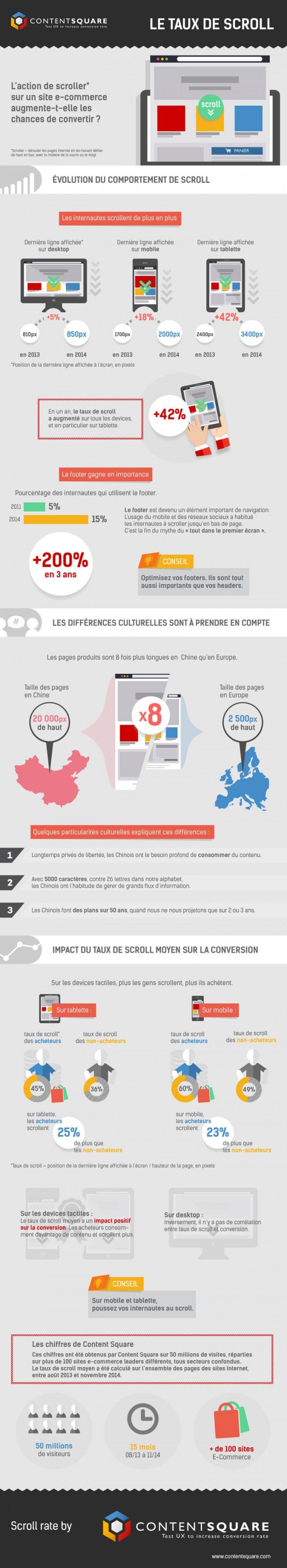 Infographie : l'impact du taux de scroll sur un site e-commerce