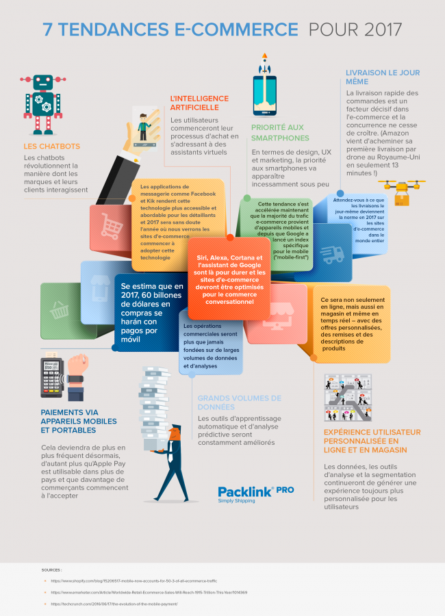 7-tendances-e-commerce-pour-2017-infographie