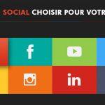 Quels réseaux sociaux pour votre e-commerce ?